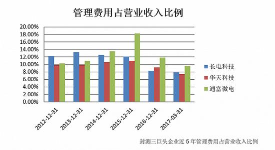 【集成电路】晶圆价格逐季调涨 封测三巨头谁将胜出?