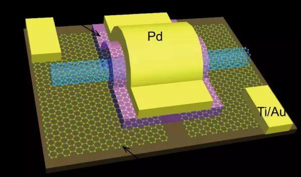 【集成电路】中国芯片产业换道超车的可能:碳基芯片