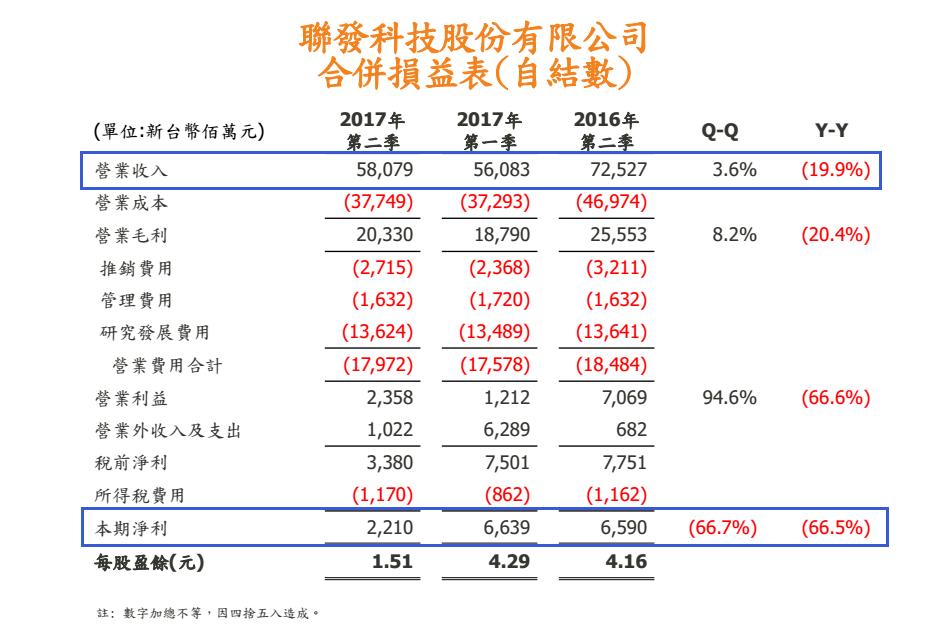 【集成电路】智能手机业务营收占比仅40% 联发科将重新发力中端市场