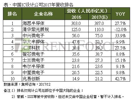 2017中国IC设计产值成长22% 兆易创新进入前十