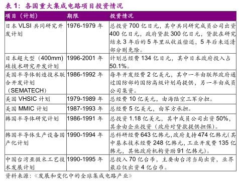 半导体第三次产业转移:中国崛起正当时