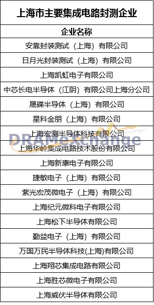 【半导体/ic】上海:中国集成电路产业的一面旗帜