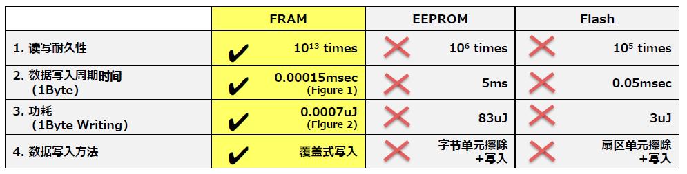 富士通亮出三大非易失性存储器:高性能、高耐久性要求的理想解决方案