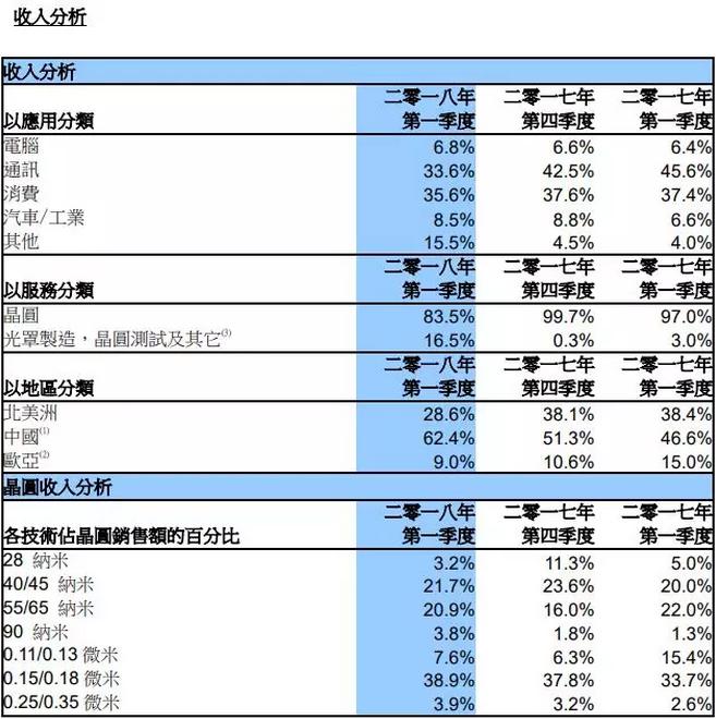 中芯国际今年首张成绩单:中国区收入大幅提升 28nm收入占比下滑