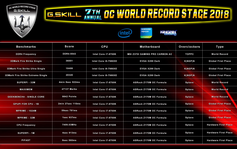 【2018台北国际电脑展】芝奇创下内存速度DDR4-5543频率及共达13项新超频纪录