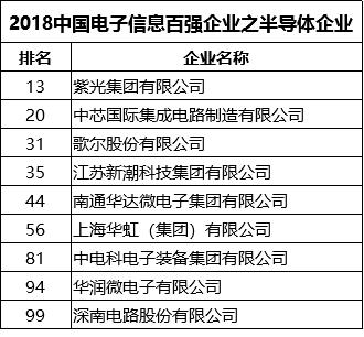 2018中国电子信息百强:紫光集团、中芯国际等9家半导体企业上榜