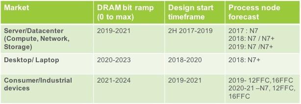 美光2019年晚些时候生产DDR5内存 想普及等2023年