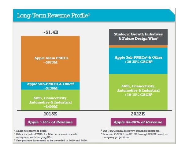 苹果收购Dialog电源管理芯片资源,将有助于双方长期发展