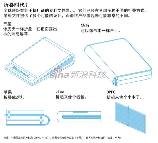手机厂商追逐折叠手机:华为设计像书本 三星像皮夹