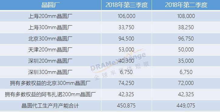 中芯国际代工月产能已达45万片 今年晶圆厂支出将减至20亿美元