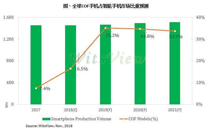 智能手机高屏占比成主流 2019年COF机种渗透率上看35%