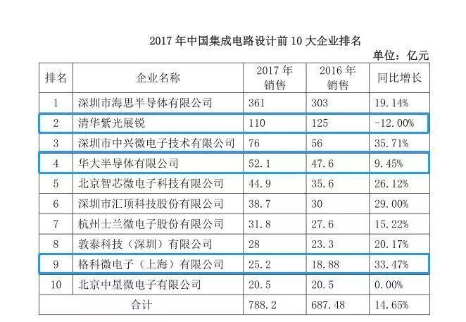 目前,张江聚集了多家国内外知名集成电路企业,中芯国际、华虹宏力、华力微电子、华大半导体、紫光展锐、上海微电子装备、盛美半导体、上海凯世通等等。
