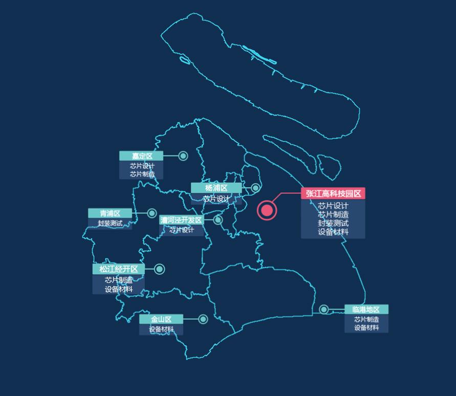 """从产业规划图来看,未来上海将打造以张江高科技园区为核心,联动杨浦区、嘉定区、青浦区、漕河泾开发区、松江经开区,以及金山区,形成""""一核多极""""的布局"""