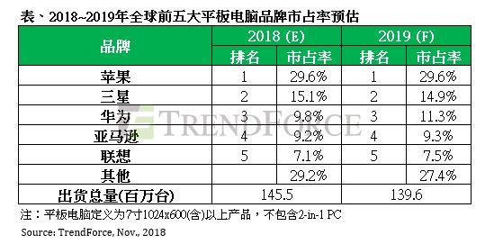 集邦咨询:2018年全球平板电脑市场下滑,华为超越亚马逊挤进前三