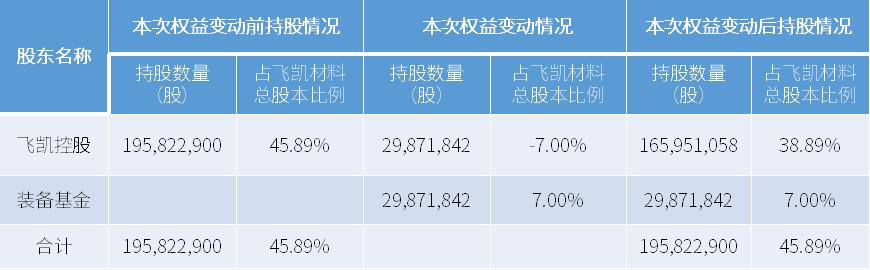 大基金再出手 这家企业引入上海装备材料基金